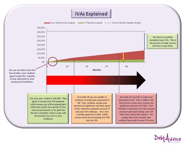 IVAs Explained