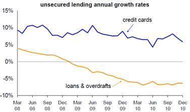 unsecured lending annual growth rates